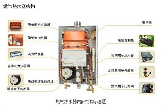 燃氣熱水器工作原理及內部結構圖 - 愛我窩