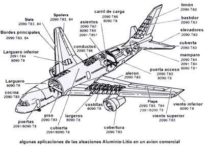 Aircraft Fuselage Diagram Aircraft Wing Diagram Wiring