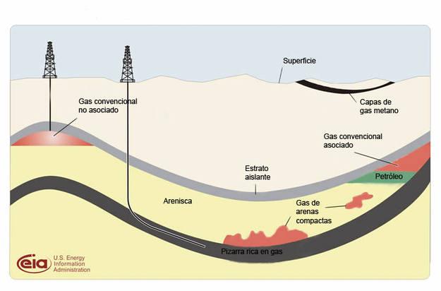 Esquema geológico de los recursos de gas pizarra