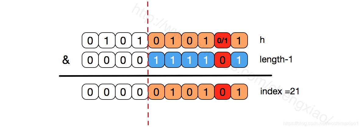 深入淺出學Java-HashMap - IT145.com