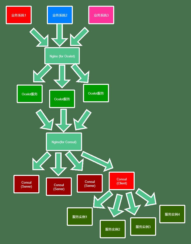 廬山真面目之六微服務架構Consul叢集、Ocelot閘道器叢集和Nginx版本實現 - IT145.com