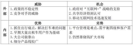 滴滴專車研究調查報告 - ITW01