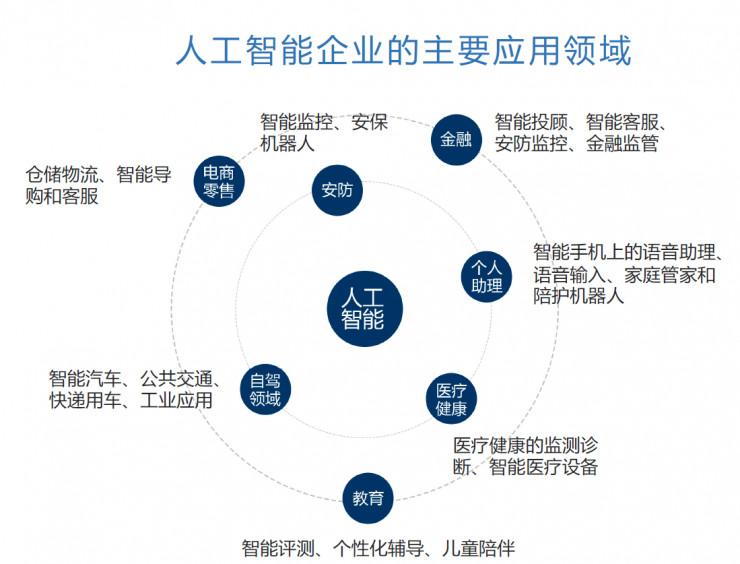 為什麼說目前人工智慧主要應用在這七個領域? - ITW01