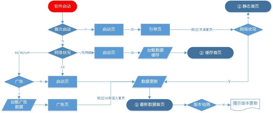 如何用流程圖描述APP啟動流程? - ITW01