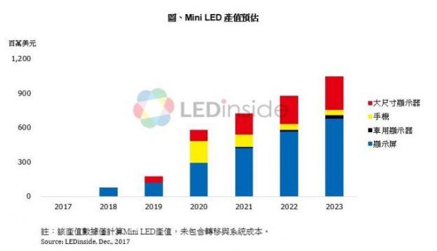Mini LED 搶攻背光與自發光顯示應用。2023 年產值估達 10 億美元 - ITW01