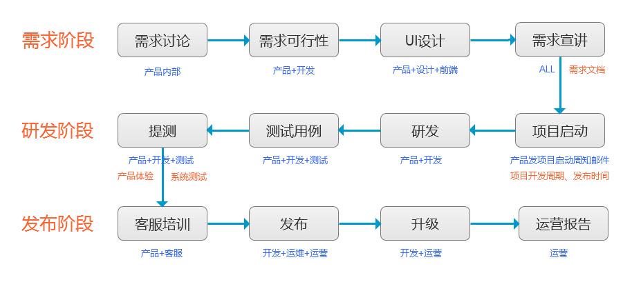 移動APP專案研發流程及版本規劃 - ITW01