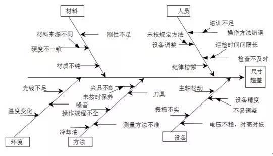 魚骨圖的應用技巧(超詳細)【智慧工廠】 - ITW01