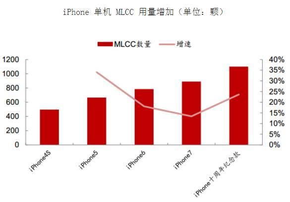 MLCC價格漲勢。看這篇就夠了! - ITW01