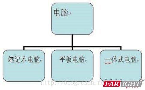 Java繼承的概念是什麼.有哪些好處? - ITW01