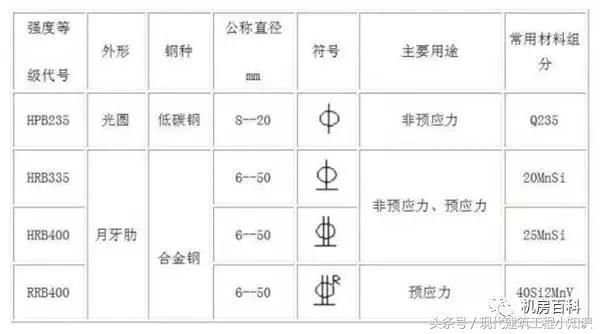 工地常用鋼筋符號及鋼筋重量快捷計算公式 - ITW01