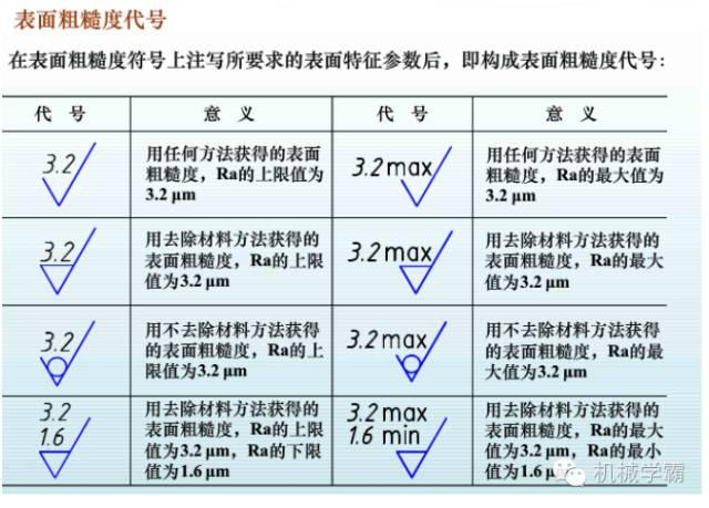 5張圖讓你徹底搞明白什麼是表面粗糙度! - ITW01