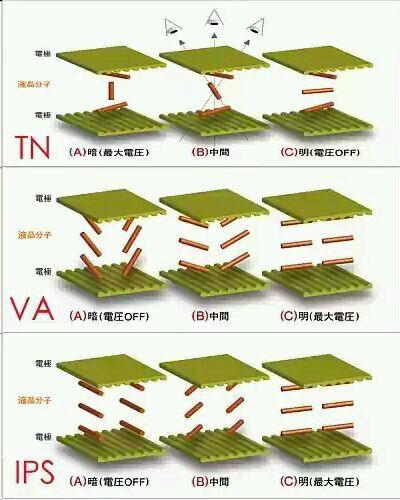什麼是液晶面板-TN面板VA面板IPS面板工作原理 - ITW01
