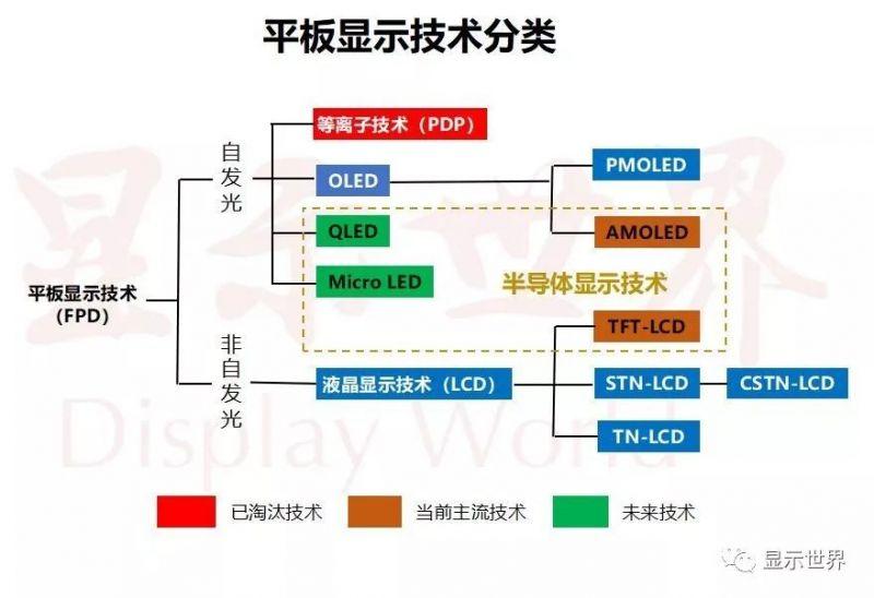 顯示技術科普——Micro-LED - ITW01