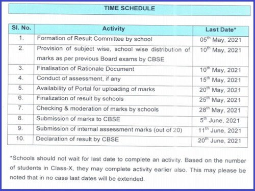 CBSE Result 2021 For Class 10