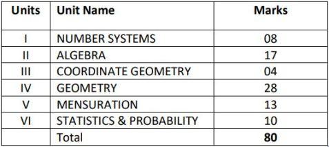 class9 maths syllabus 2021 2022 image1
