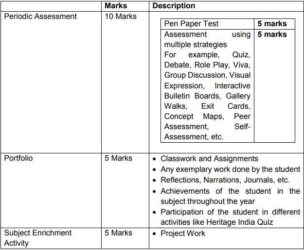 cbse class10 ss syllabus inernal assessment