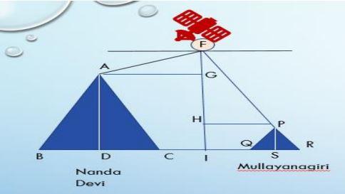 class10 maths ch9 case study questions image2