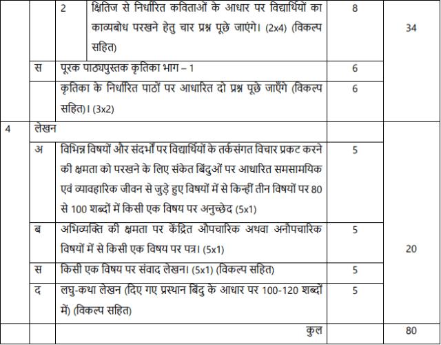 class9 hindia syllabus qp design image2