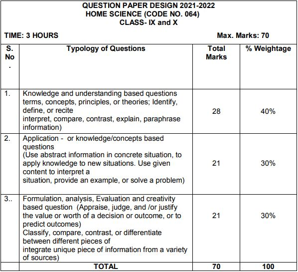 class9 home science syllabus image2