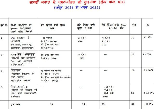 class10 punjabi syllabus 2021 2022 image3
