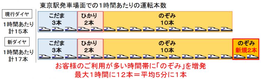 新幹線來年更新時間表,每小時擠出多兩班列車 - Japhub - 日本集合