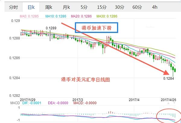 港幣匯率走勢圖加速下滑! 因香港與美國利差創近十年最大_外匯_金色財經