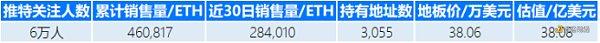 一文盘点估值超过1亿美元的NFT项目