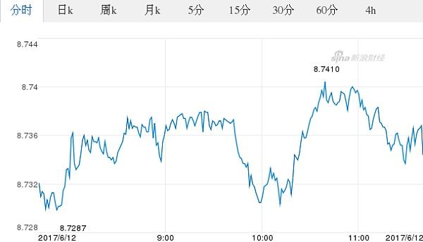 今日歐元最新價格_歐元對港元匯率_2017.06.12歐元對港元匯率走勢圖_外匯_金色財經