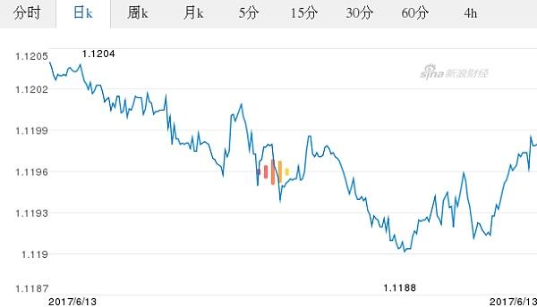 今日歐元最新價格_歐元對美元匯率_2017.06.13歐元對美元匯率走勢圖_外匯_金色財經