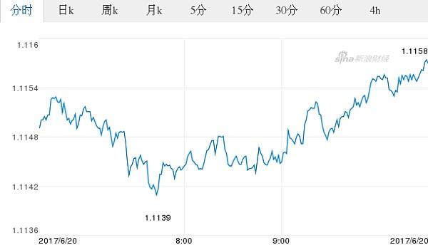 今日歐元最新價格_歐元對美元匯率_2017.06.20歐元對美元匯率走勢圖_外匯_金色財經