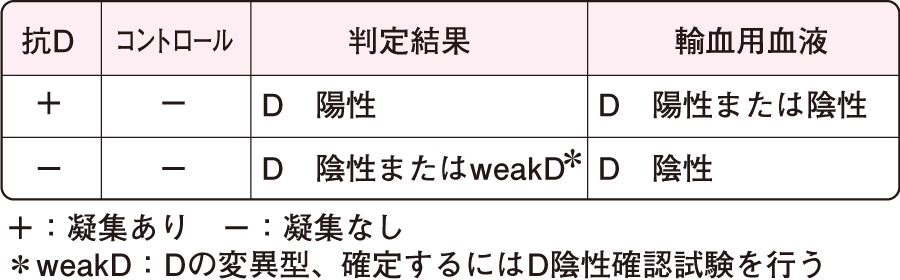 血液型検査・交差適合試験 看護roo![カンゴルー]