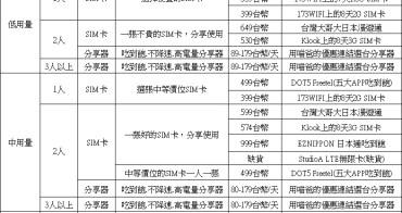 日本上網SIM卡比較, 日本上網分享器比較, 日本上網推薦優惠懶人包, 一次搞懂該買SIM卡或租分享器?