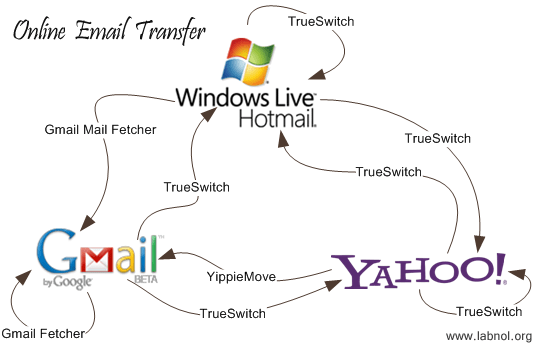 online email transfer