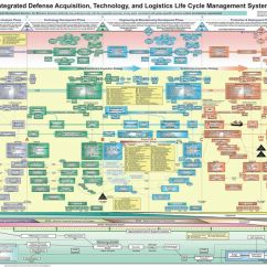 Logistics Spaghetti Diagram Pollak Rv Plug Wiring Powerpoint Presentation To Prove Is Not Evil