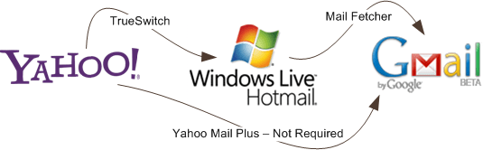move yahoo to gmail or hotmail
