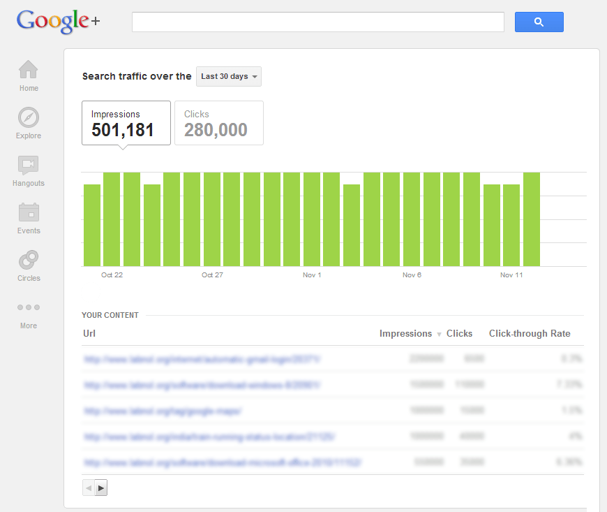 Google Search Traffic