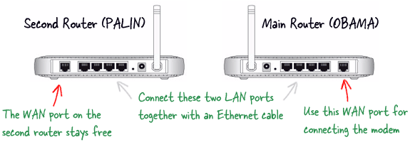 router connection