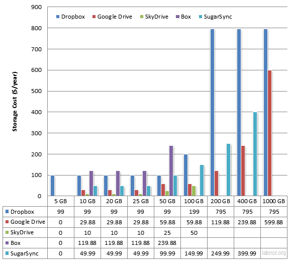 Online Storage Costs - Comparison Chart