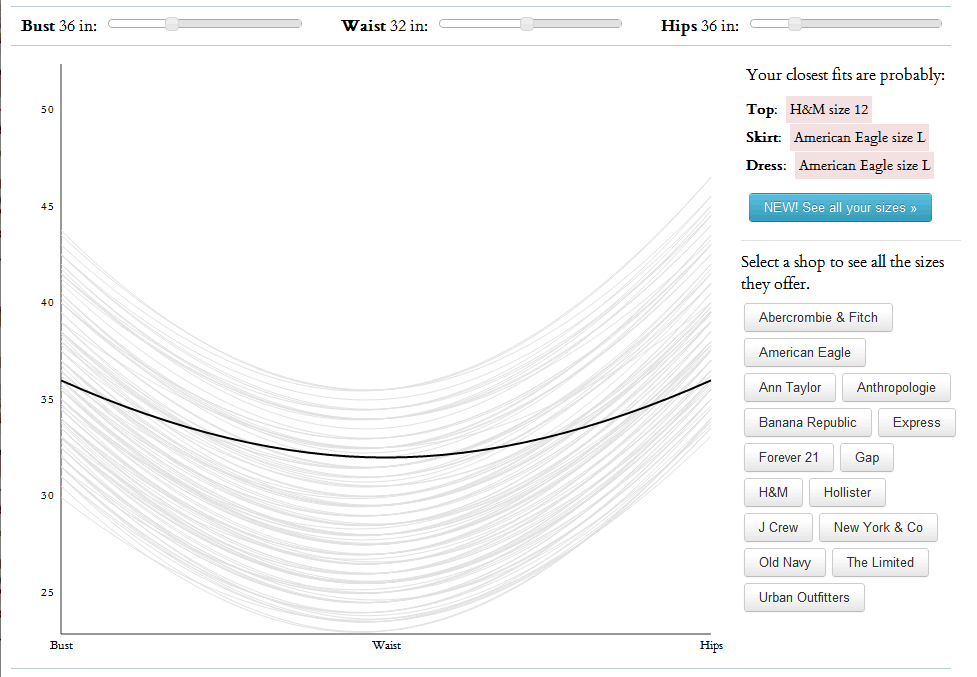 An Interactive Size Chart for Women's Clothing
