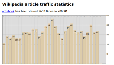 wikipedia web traffic