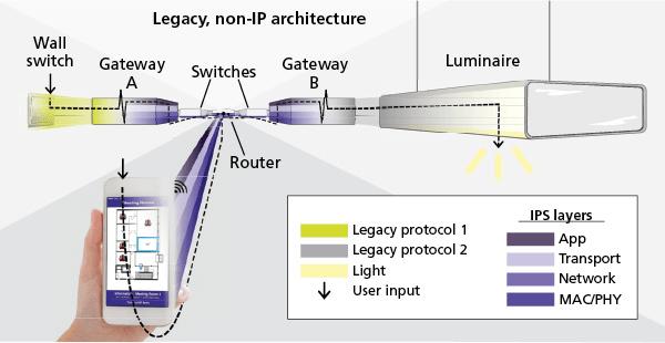 gateway free ip protocols ensure smart
