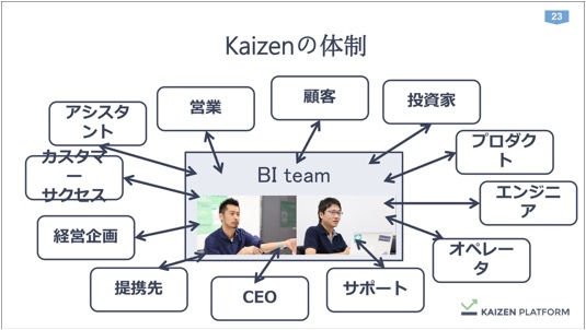 th_Kaizen須藤さん_データを経営に直結させる方法論_IVS (1) 23