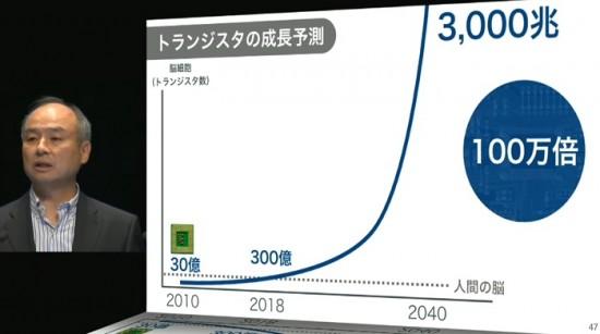 """「300年以内に、我々の平均寿命が200歳になる」孫正義氏が語った""""新30年ビジョン""""とは?"""