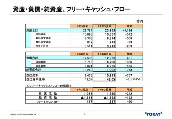 東レ、営業利益4.9%減の1,469億円合成繊維等の価格下落が影響