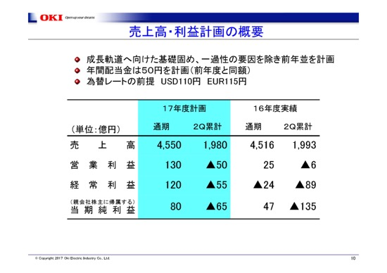 logmi・ログミーファイナンス沖電気工業、16年度は減収減益 営業損失109億円が業績に打撃