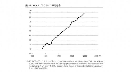 v02_170706_東洋経済『LIFE SHIFT』_投影資料 (2)