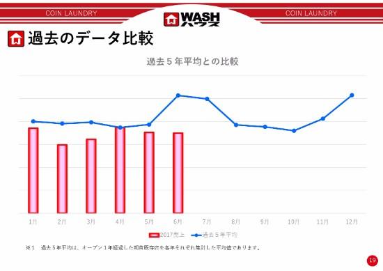 WASHハウス、2Qは増収減益好天によりコインランドリーの需要が減少