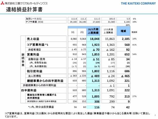 三菱ケミカルHD、上期最高益を更新 MMAモノマーの需要増が ...