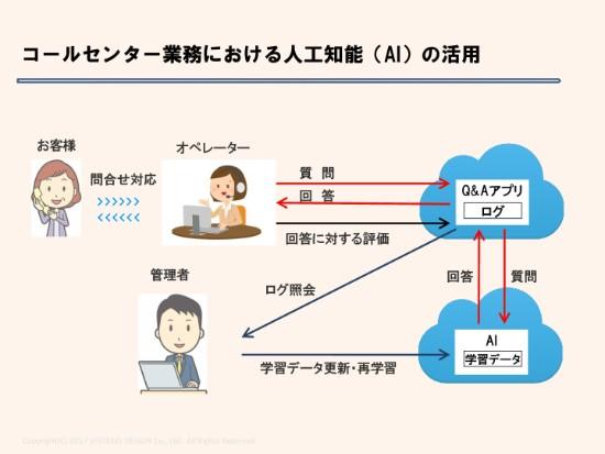 平均 【(社内SE)インフラ基盤の設計構築(国内通信事業)