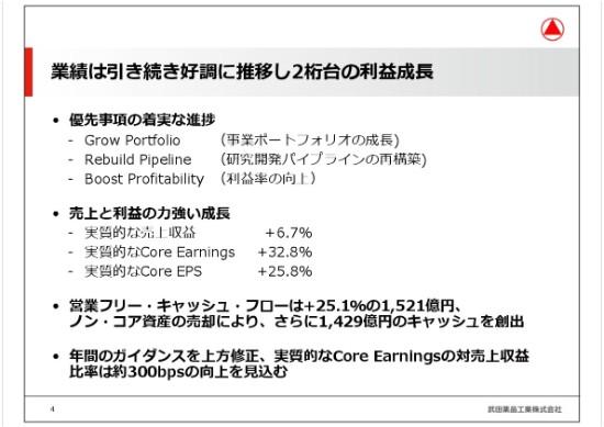 株価 掲示板 薬品 武田